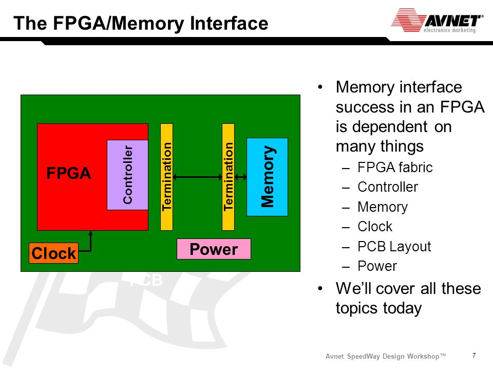 The FPGA/Memory Interface