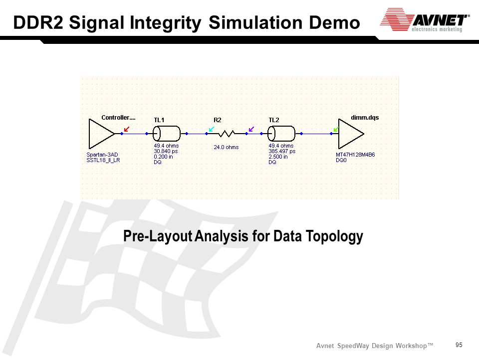 DDR2 Signal Integrity Simulation Demo