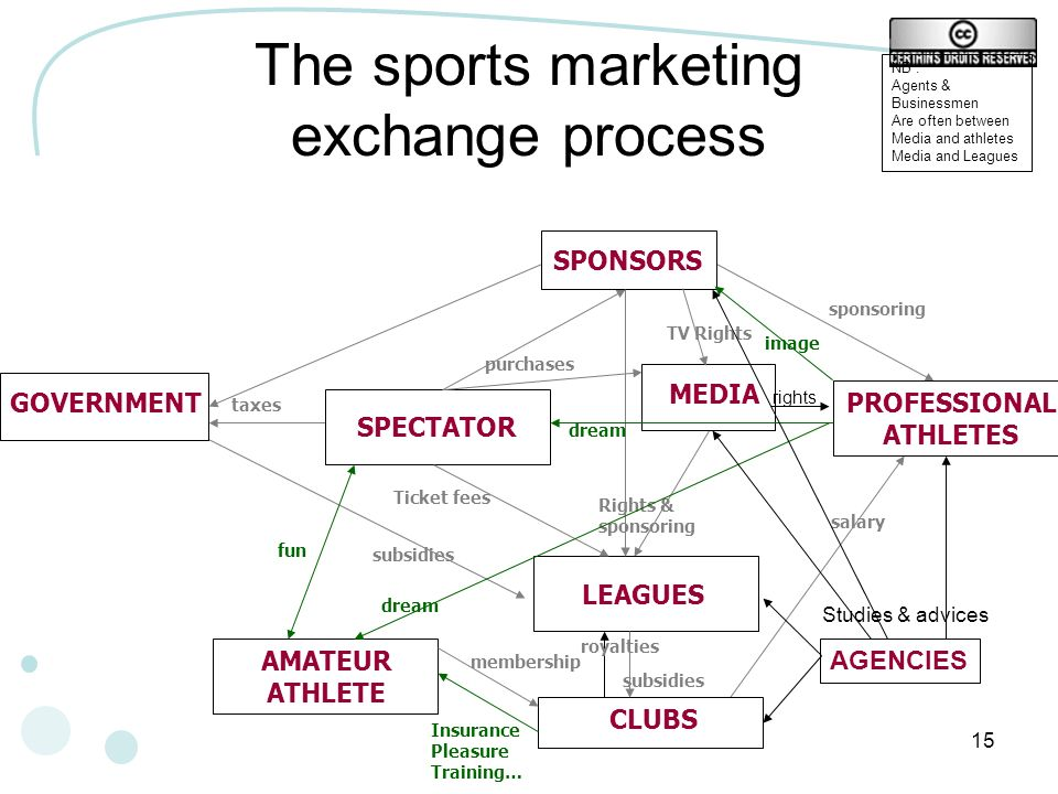 The sports marketing exchange process