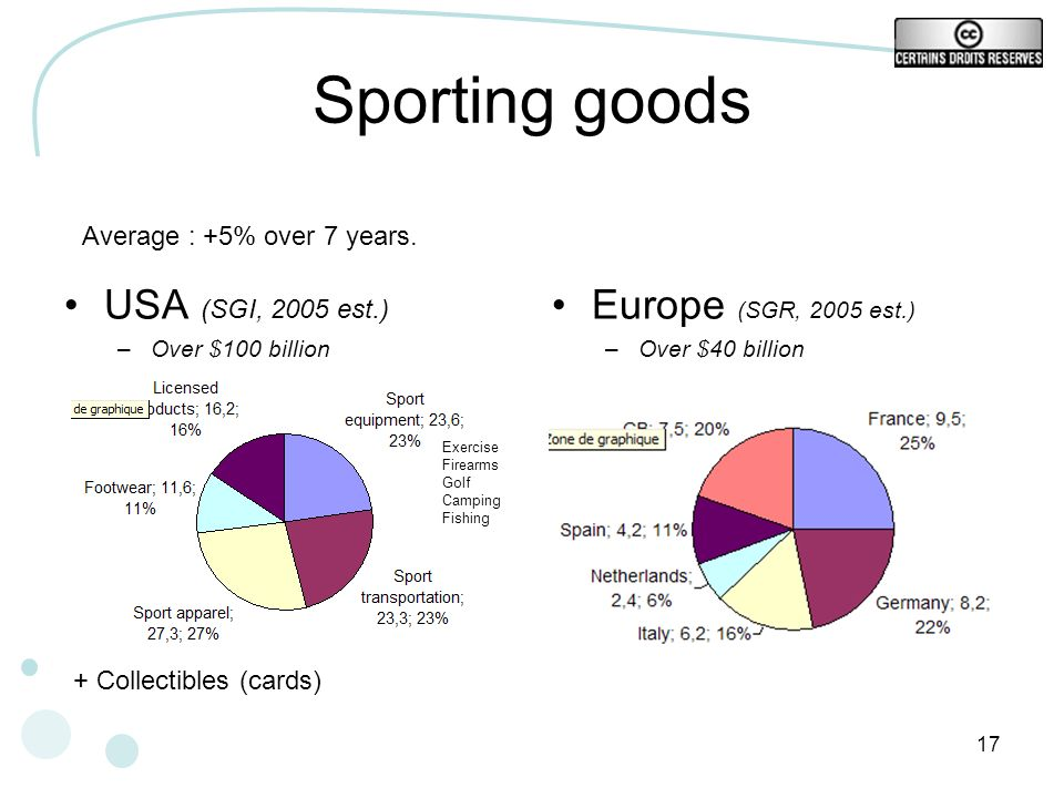 Sporting goods USA (SGI, 2005 est.) Europe (SGR, 2005 est.)