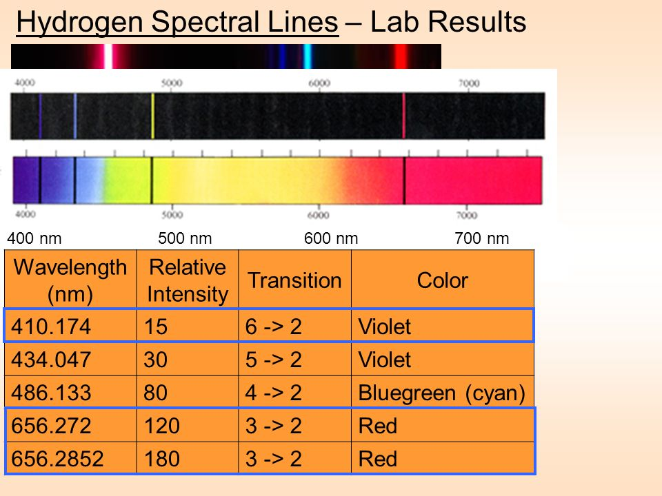 Hydrogen Spectral Lines – Lab Results