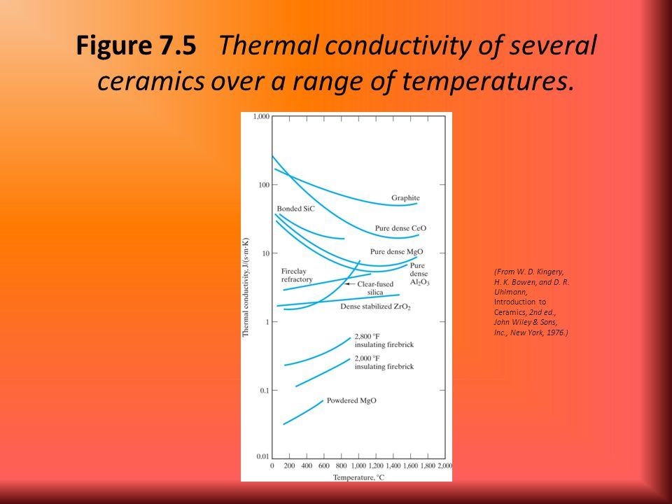 Figure 7.5 Thermal conductivity of several ceramics over a range of temperatures.
