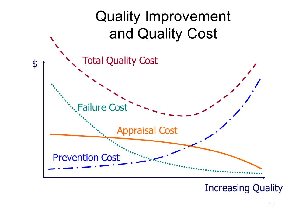 Quality Improvement and Quality Cost
