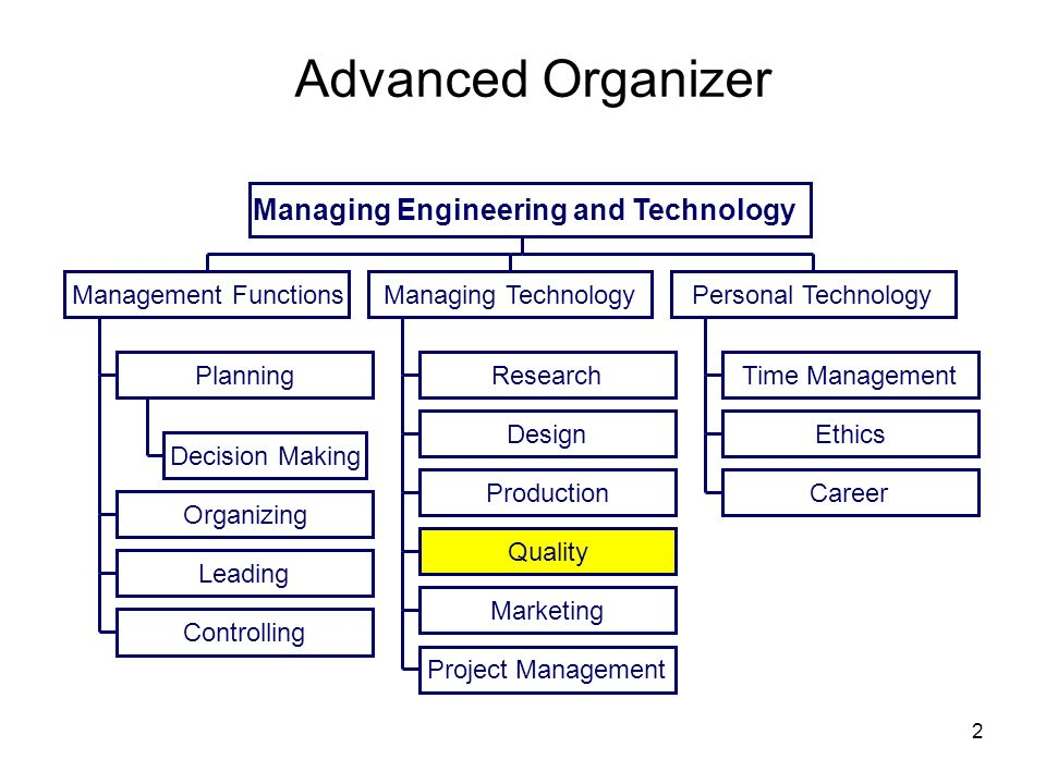 Advanced Organizer Managing Engineering and Technology Decision Making