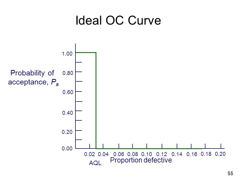 Ideal OC Curve Probability of acceptance, Pa Proportion defective AQL