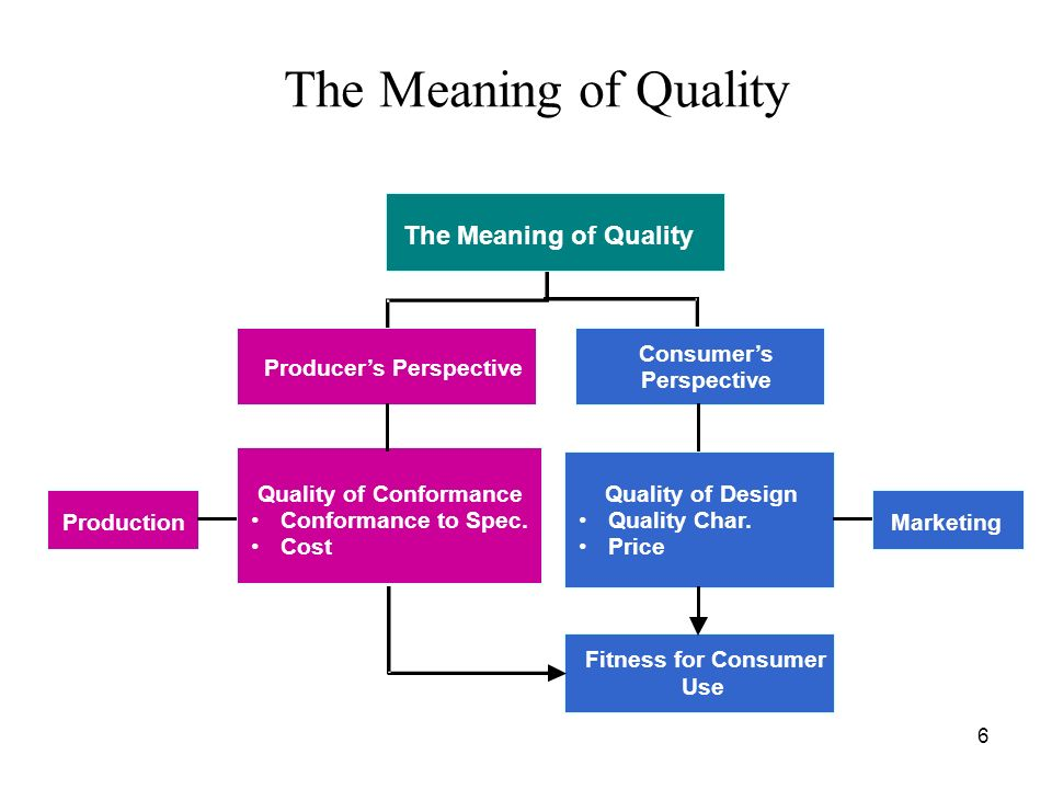 The Meaning of Quality The Meaning of Quality Producer's Perspective