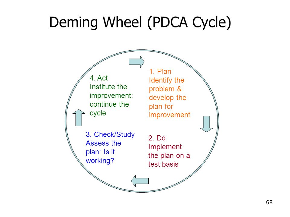 Deming Wheel (PDCA Cycle)