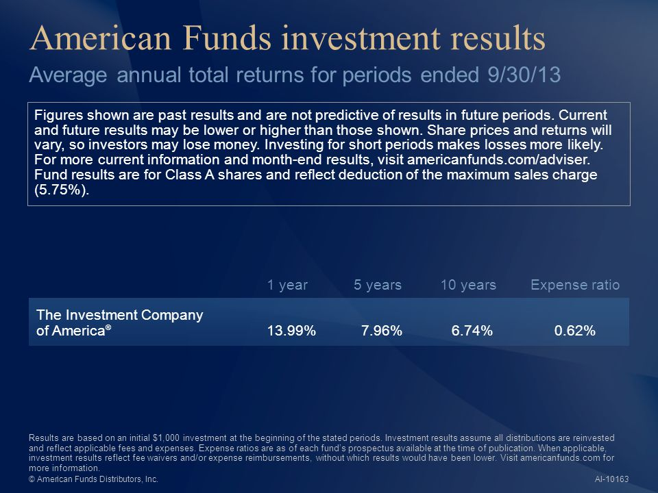American Funds investment results