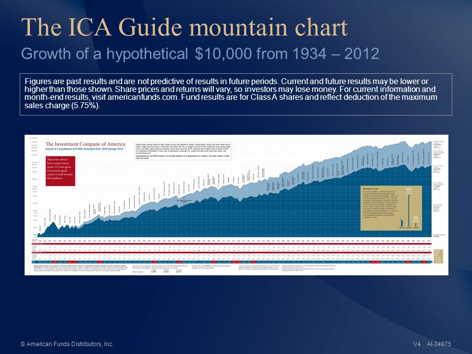 The ICA Guide mountain chart