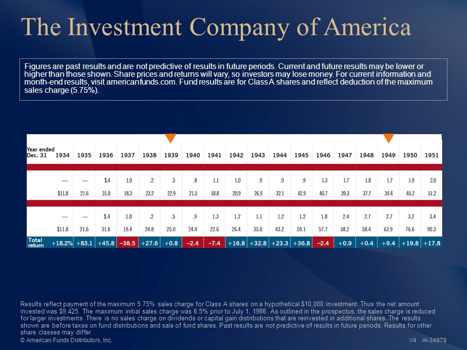 The Investment Company of America