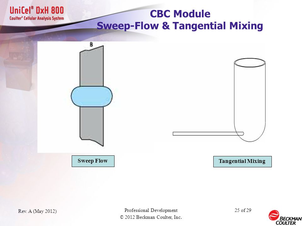 CBC Module Sweep-Flow & Tangential Mixing