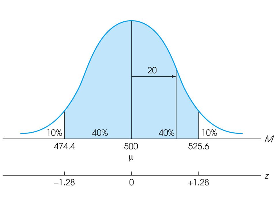 Figure 7.6 The middle 80% of the distribution of sample means for n = 25.