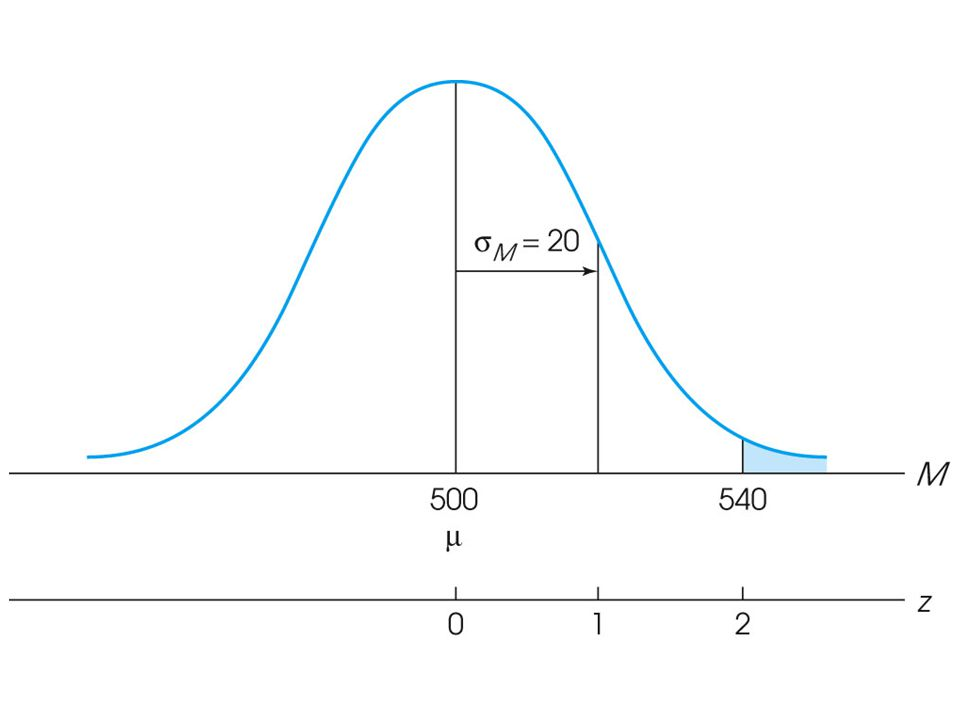 Figure 7.5 The distribution of sample means for n = 25.