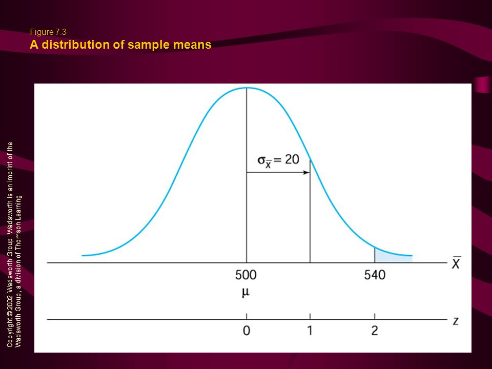 Figure 7.3 A distribution of sample means