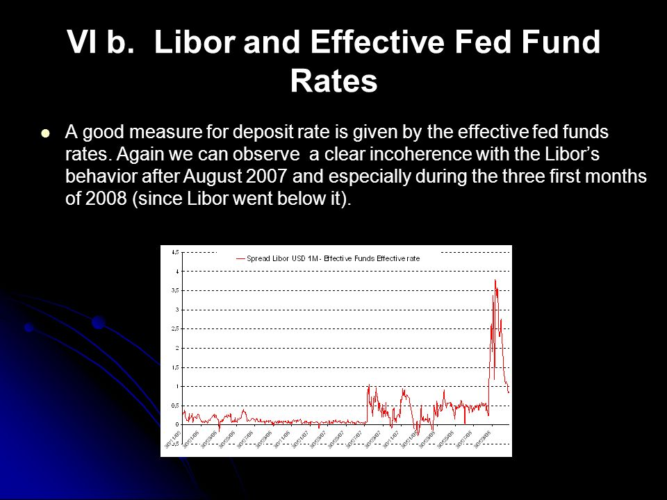 VI b. Libor and Effective Fed Fund Rates