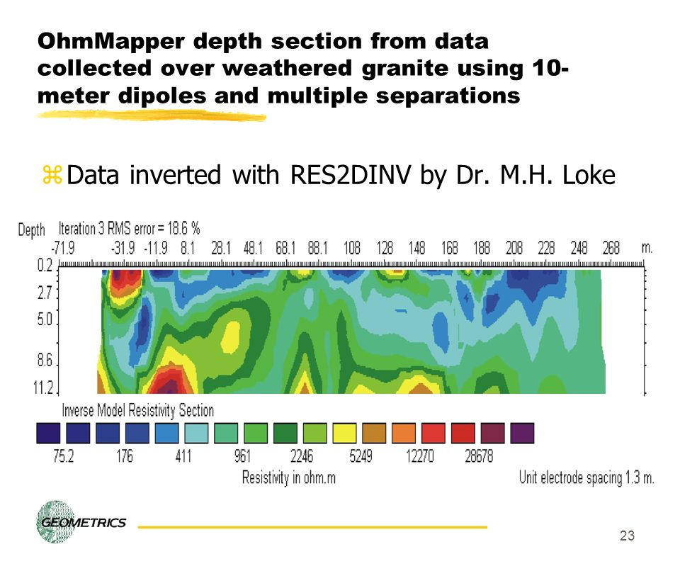 Data inverted with RES2DINV by Dr. M.H. Loke