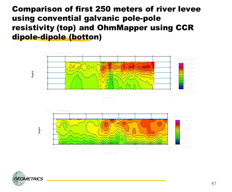 Comparison of first 250 meters of river levee using convential galvanic pole-pole resistivity (top) and OhmMapper using CCR dipole-dipole (botton)