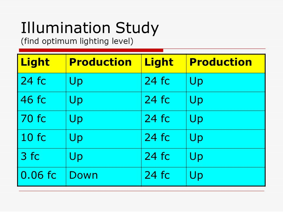 Illumination Study (find optimum lighting level)