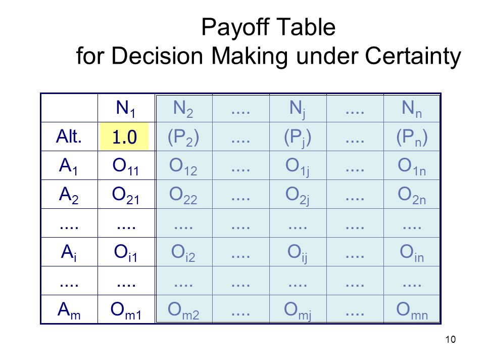 Payoff Table for Decision Making under Certainty