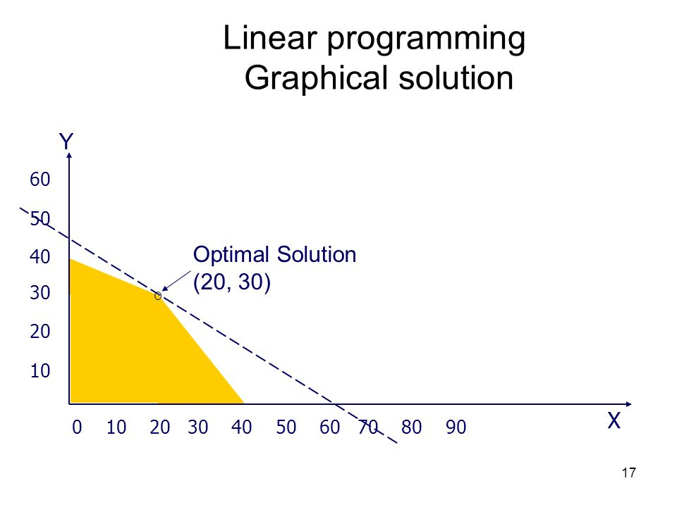 Linear programming Graphical solution