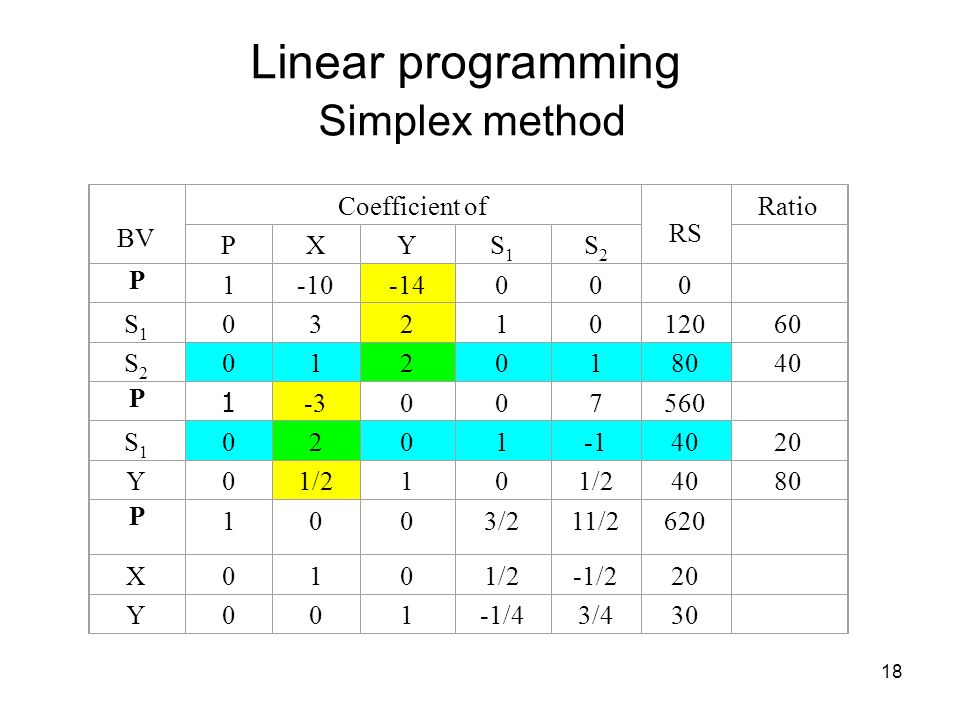 Linear programming Simplex method