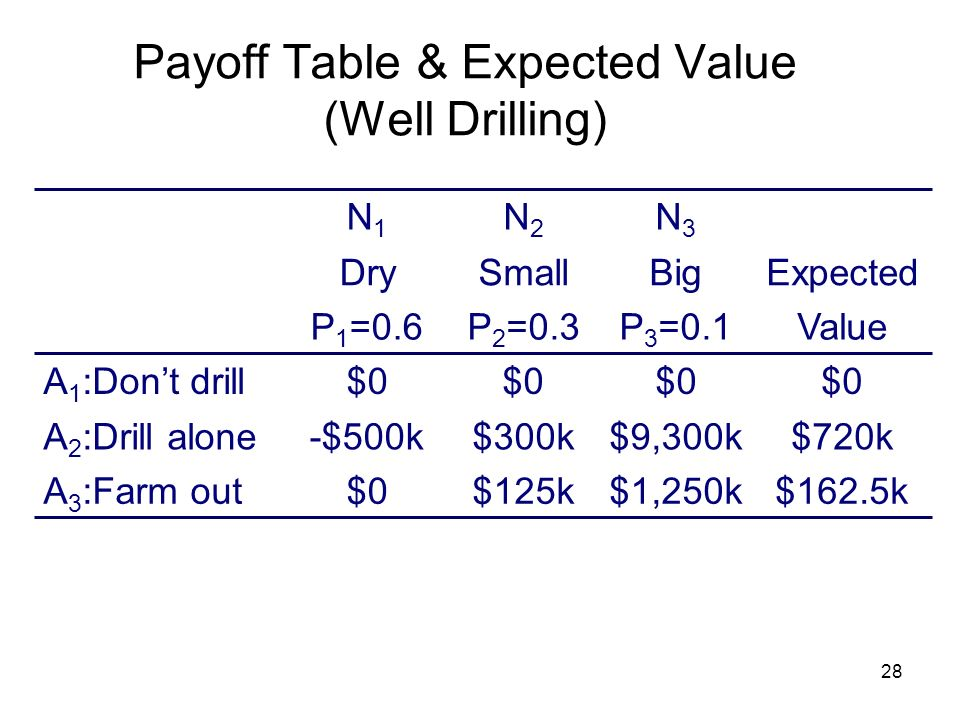Payoff Table & Expected Value (Well Drilling)