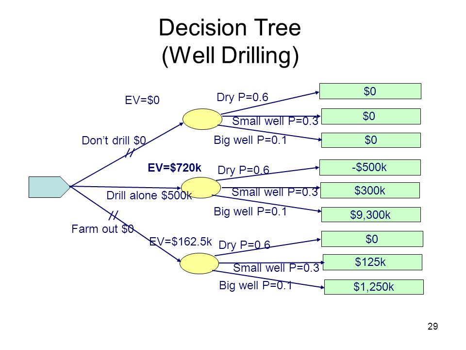 Decision Tree (Well Drilling)