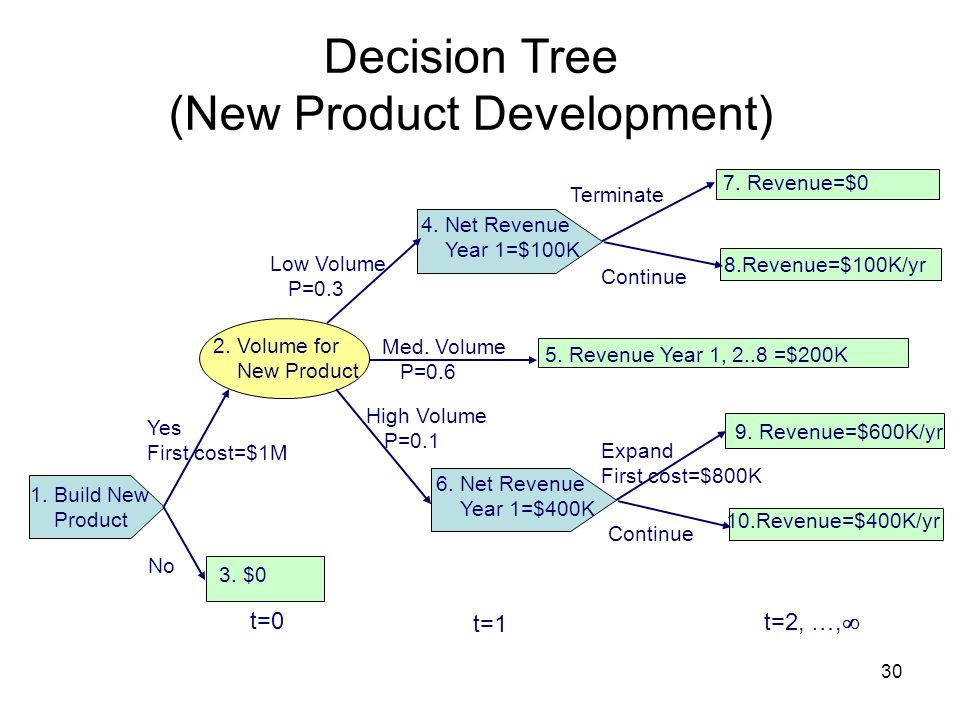Decision Tree (New Product Development)