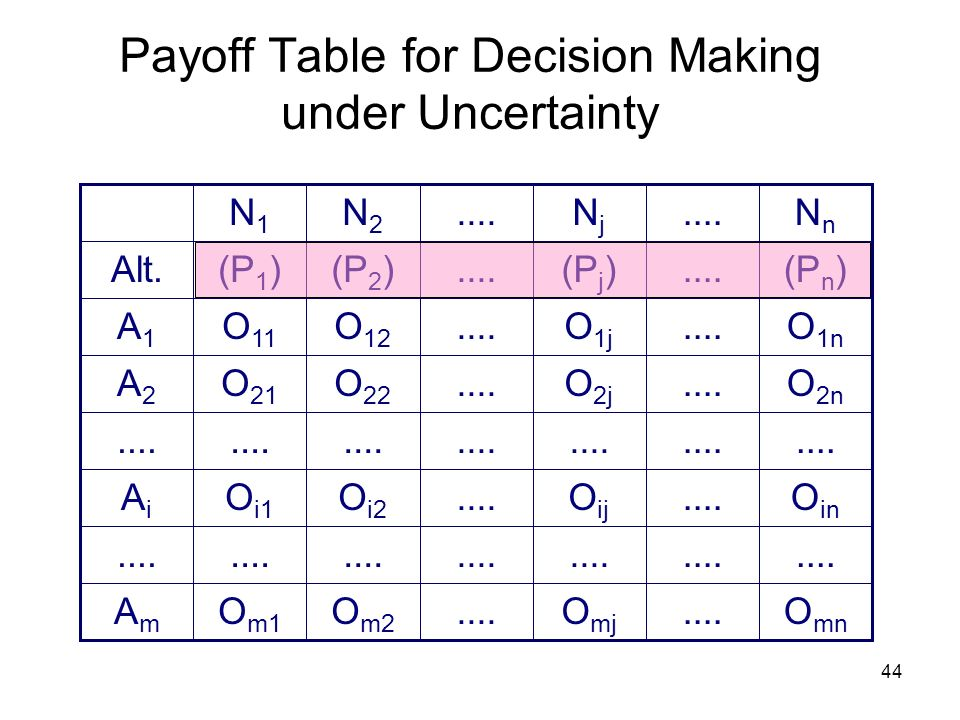 Payoff Table for Decision Making under Uncertainty