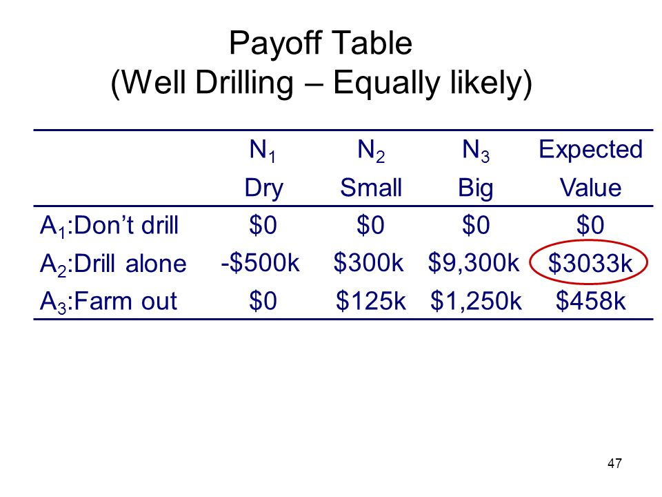 Payoff Table (Well Drilling – Equally likely)