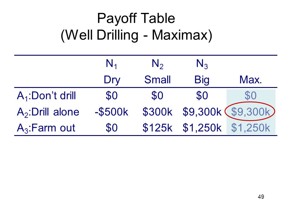 Payoff Table (Well Drilling - Maximax)
