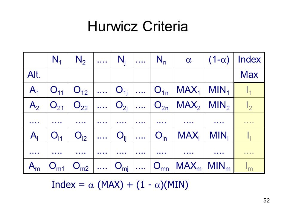 Hurwicz Criteria .... Nn Nj N2 N1  (1-) Index Am .... Ai A2 A1 Alt.