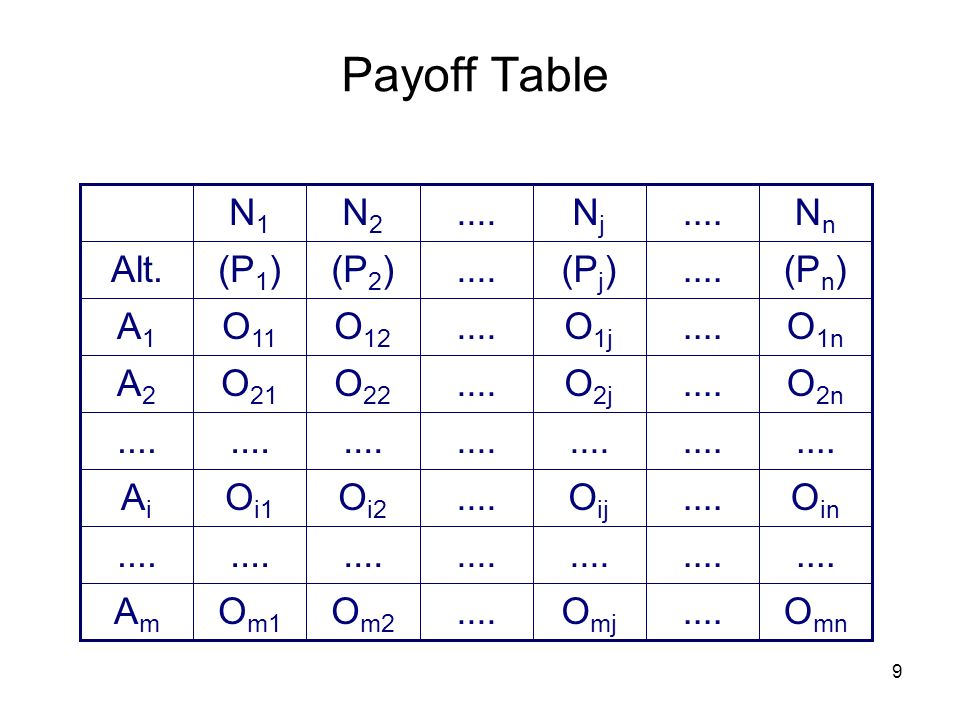 Payoff Table Am .... Ai A2 A1 Alt. Nn .... Nj N2 N1 (Pn) .... (Pj)