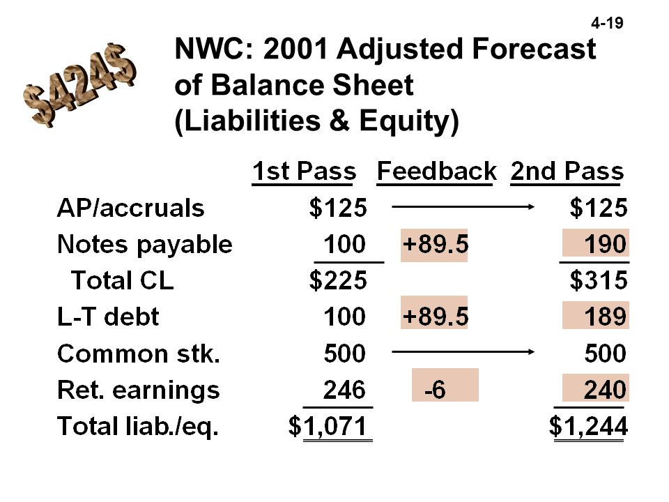 NWC: 2001 Adjusted Forecast of Balance Sheet (Liabilities & Equity)