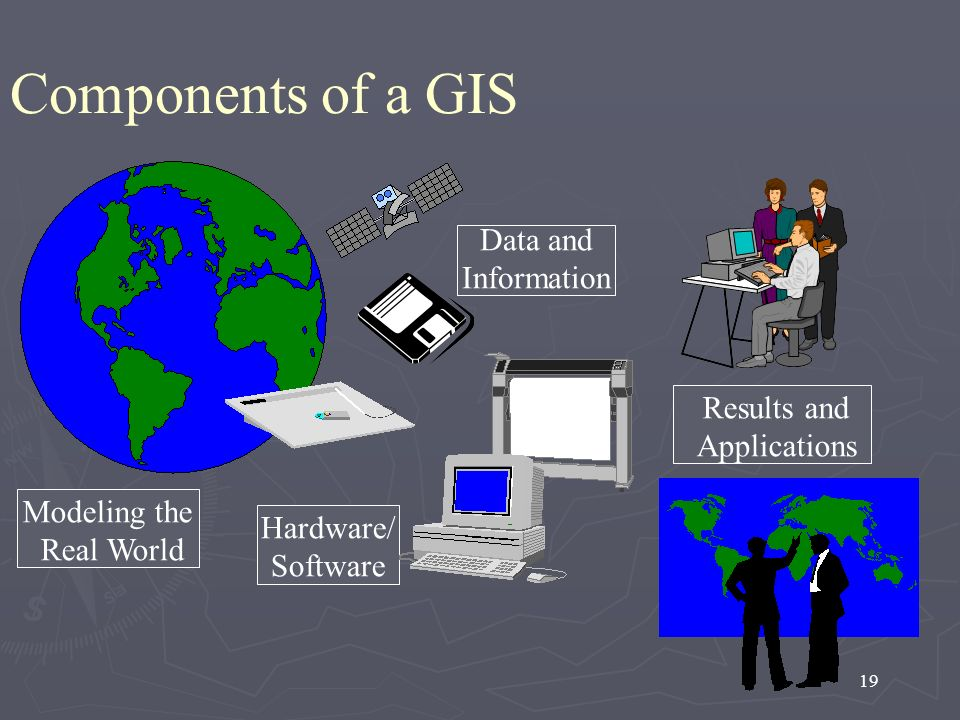 Components of a GIS Data and Information Results and Applications