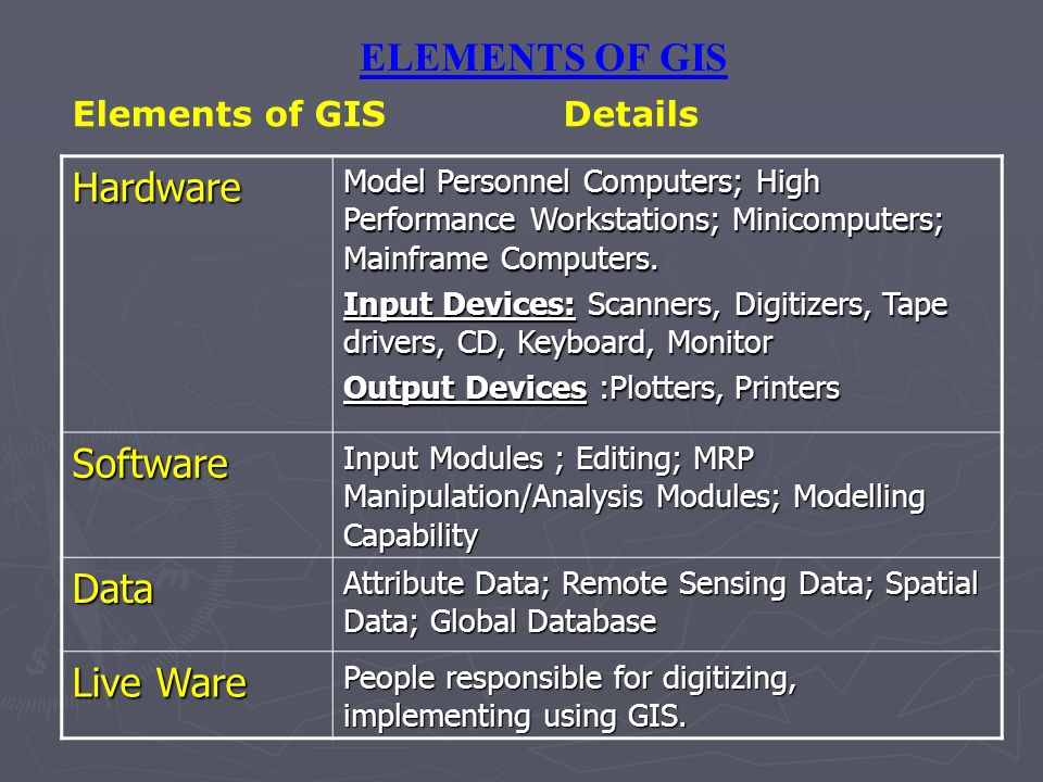 ELEMENTS OF GIS Hardware Software Data Live Ware Elements of GIS