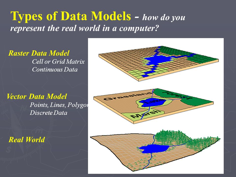 Types of Data Models - how do you represent the real world in a computer
