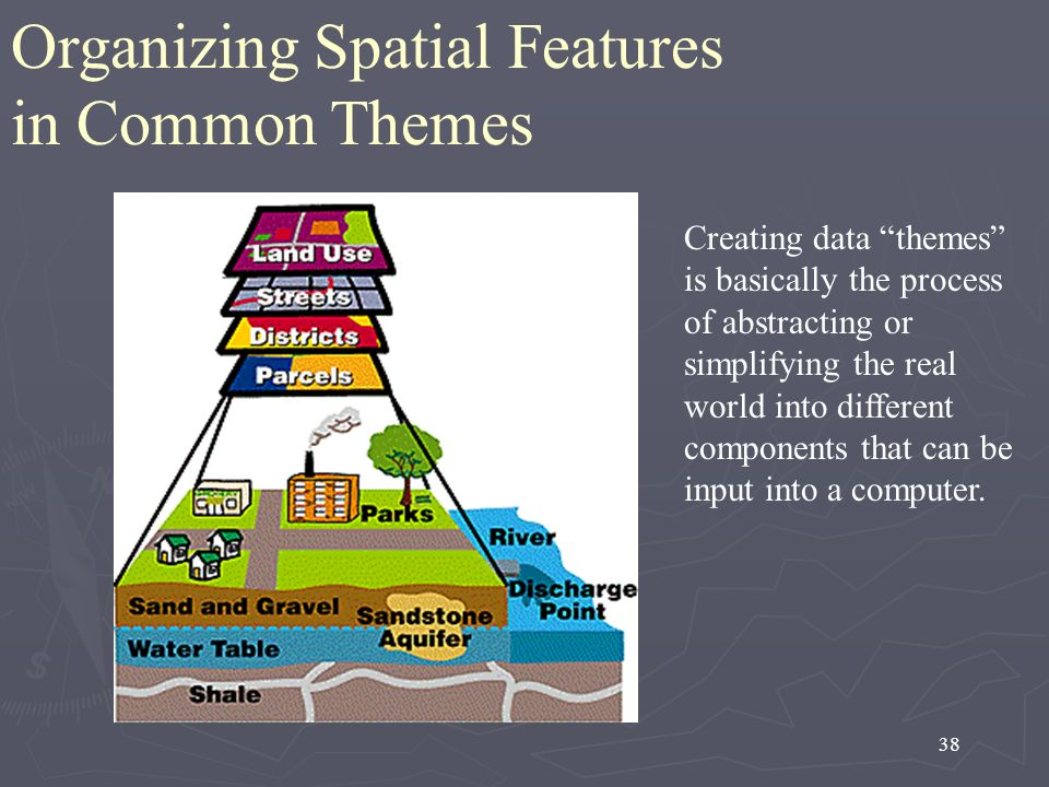 Organizing Spatial Features in Common Themes
