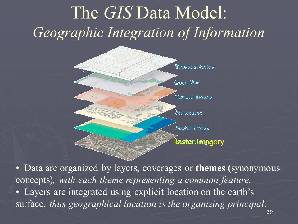 The GIS Data Model: Geographic Integration of Information