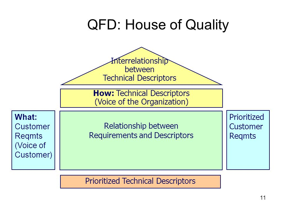 QFD: House of Quality Interrelationship between Technical Descriptors