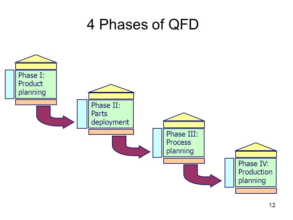 4 Phases of QFD Phase I: Product planning Phase II: Parts deployment