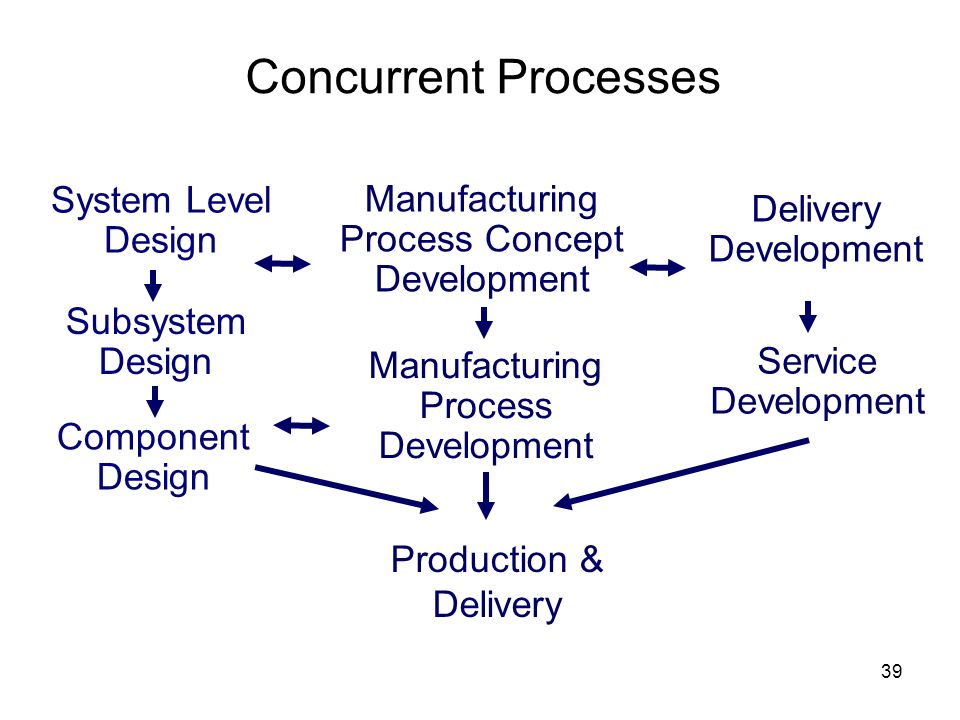 Concurrent Processes System Level Design