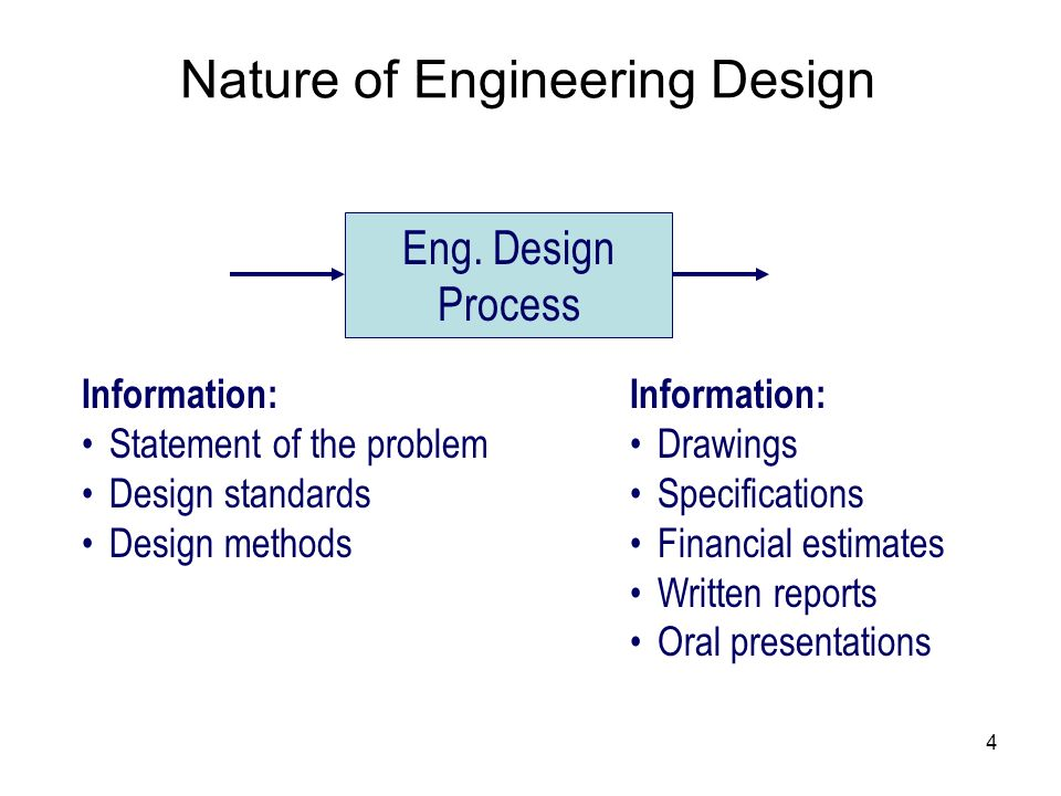 Nature of Engineering Design