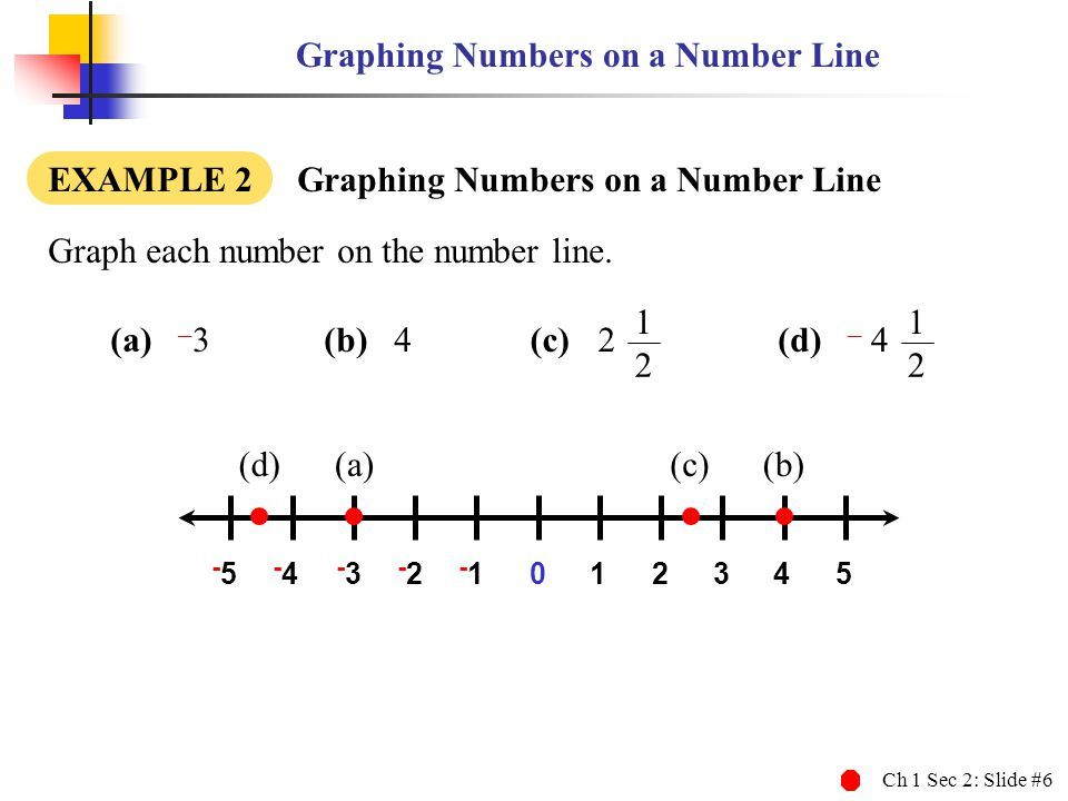 Graphing Numbers on a Number Line