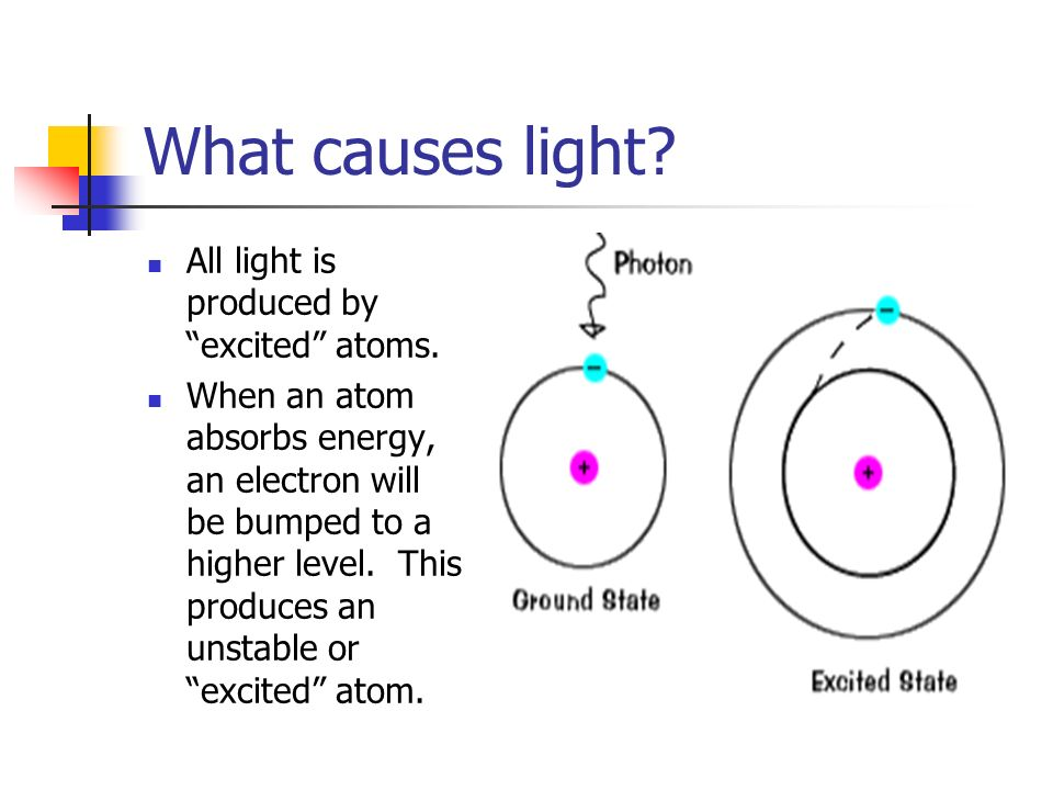 What causes light All light is produced by excited atoms.