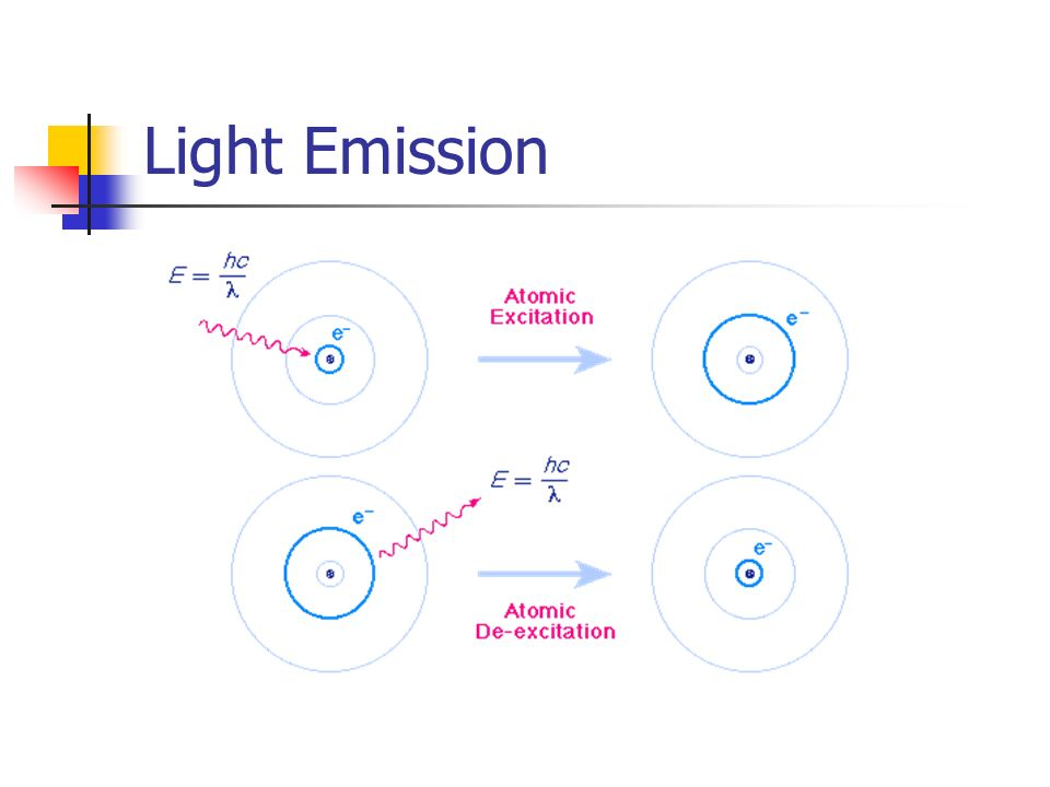 Light Emission