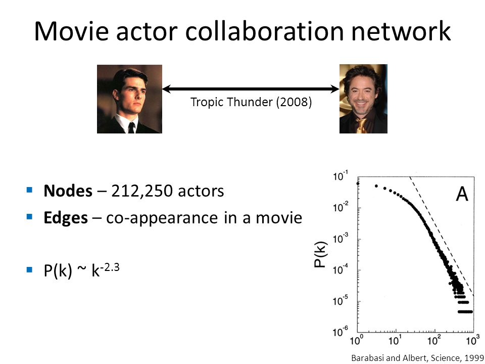 Movie actor collaboration network