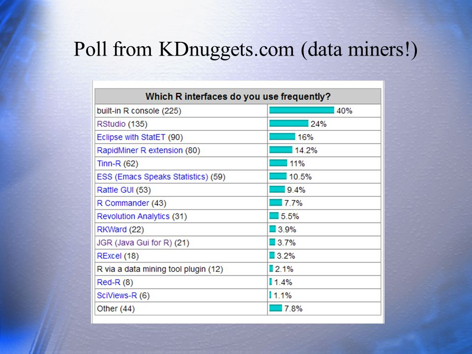 Poll from KDnuggets.com (data miners!)