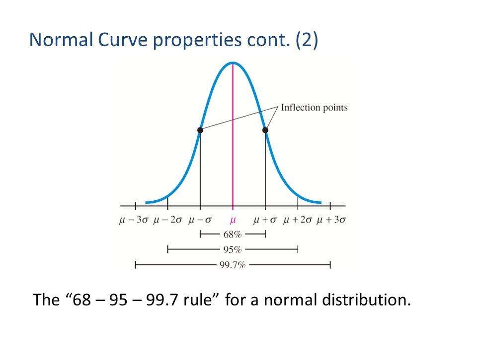 Normal Curve properties cont. (2)