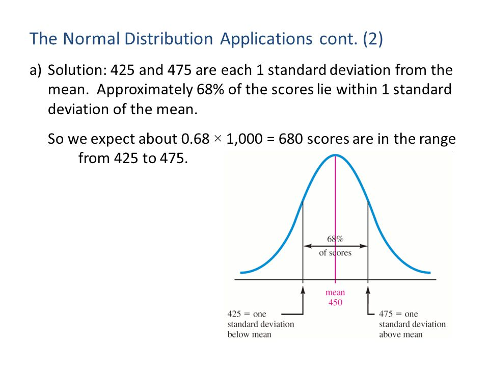 The Normal Distribution Applications cont. (2)